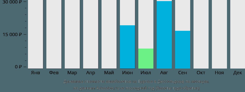 Динамика стоимости авиабилетов из Бургаса в Дюссельдорф по месяцам