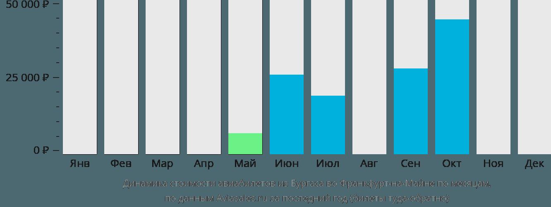 Динамика стоимости авиабилетов из Бургаса во Франкфурт-на-Майне по месяцам