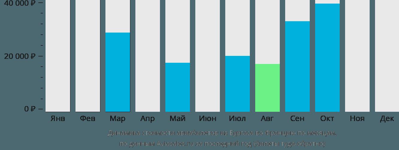 Динамика стоимости авиабилетов из Бургаса во Францию по месяцам