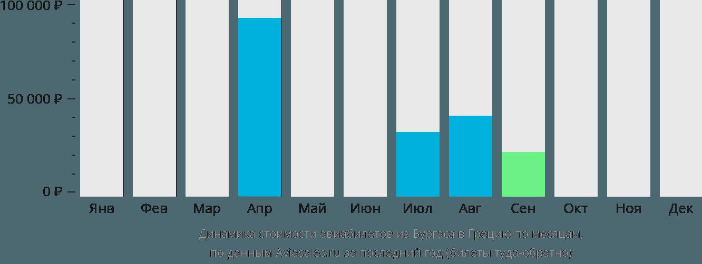Динамика стоимости авиабилетов из Бургаса в Грецию по месяцам