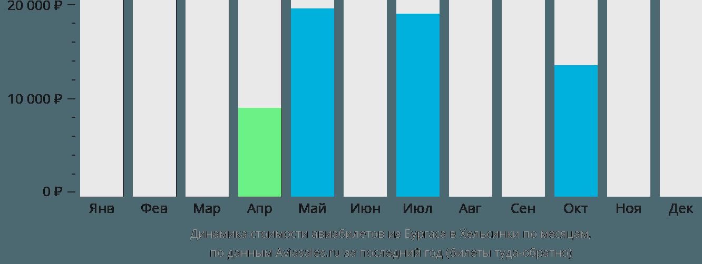 Динамика стоимости авиабилетов из Бургаса в Хельсинки по месяцам