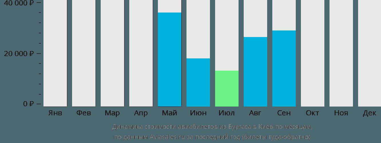 Динамика стоимости авиабилетов из Бургаса в Киев по месяцам