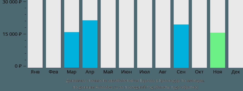 Динамика стоимости авиабилетов из Бургаса в Краснодар по месяцам