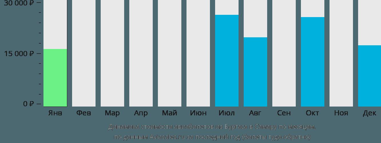 Динамика стоимости авиабилетов из Бургаса в Самару по месяцам