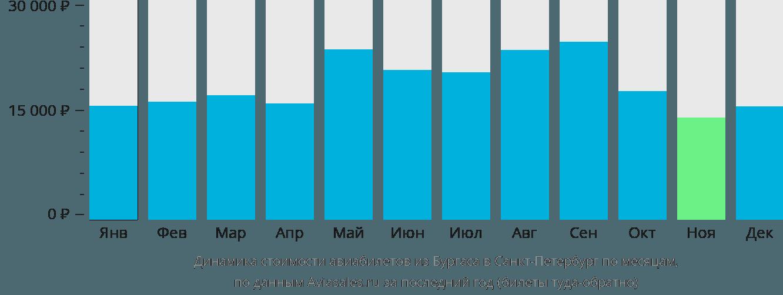 Динамика стоимости авиабилетов из Бургаса в Санкт-Петербург по месяцам