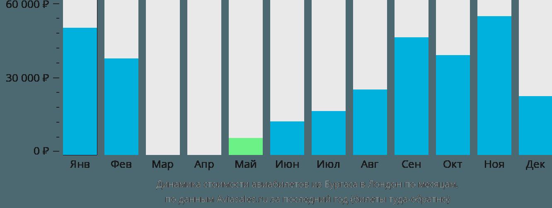 Динамика стоимости авиабилетов из Бургаса в Лондон по месяцам