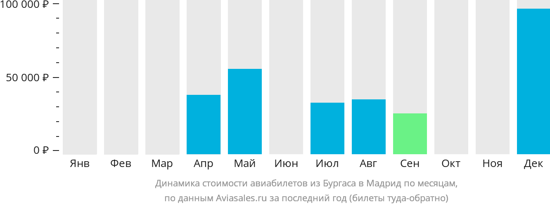 Динамика стоимости авиабилетов из Бургаса в Мадрид по месяцам