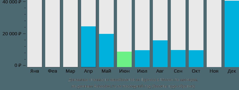 Динамика стоимости авиабилетов из Бургаса в Милан по месяцам