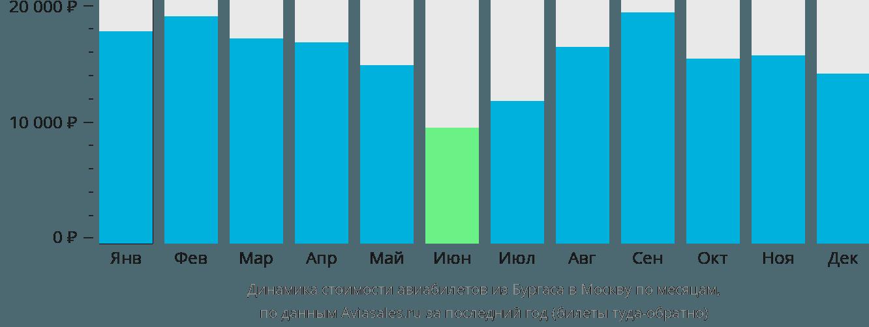Динамика стоимости авиабилетов из Бургаса в Москву по месяцам