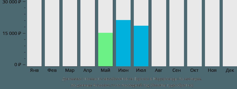 Динамика стоимости авиабилетов из Бургаса в Нидерланды по месяцам