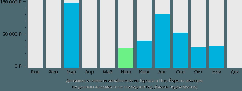 Динамика стоимости авиабилетов из Бургаса в Нью-Йорк по месяцам