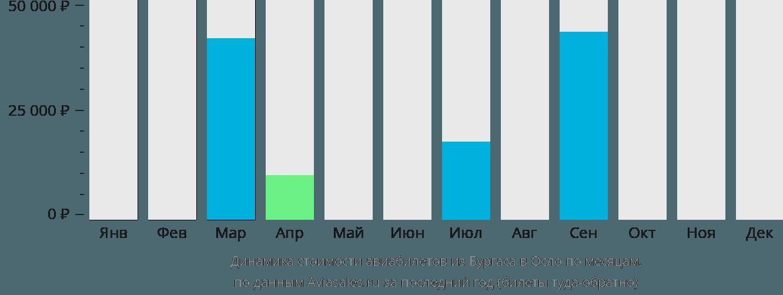 Динамика стоимости авиабилетов из Бургаса в Осло по месяцам