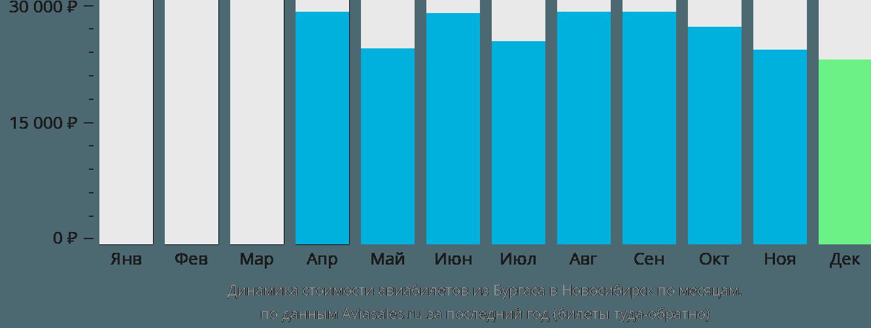 Динамика стоимости авиабилетов из Бургаса в Новосибирск по месяцам