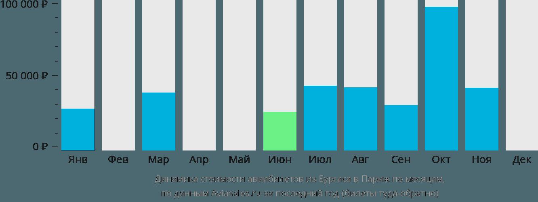 Динамика стоимости авиабилетов из Бургаса в Париж по месяцам