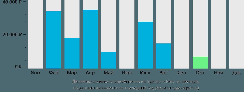 Динамика стоимости авиабилетов из Бургаса в Ригу по месяцам