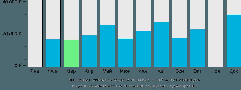Динамика стоимости авиабилетов из Бургаса в Россию по месяцам