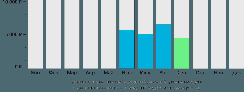 Динамика стоимости авиабилетов из Бургаса в Софию по месяцам