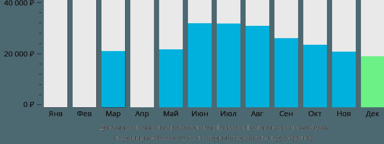 Динамика стоимости авиабилетов из Бургаса в Екатеринбург по месяцам