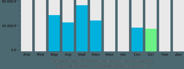Динамика стоимости авиабилетов из Бургаса в Таиланд по месяцам