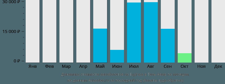 Динамика стоимости авиабилетов из Бургаса в Тель-Авив по месяцам