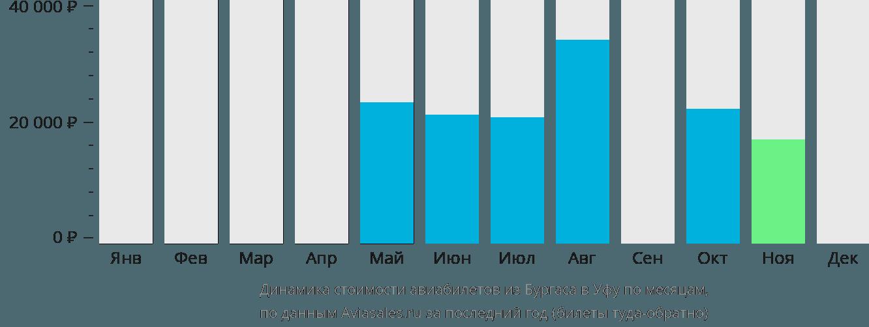 Динамика стоимости авиабилетов из Бургаса в Уфу по месяцам
