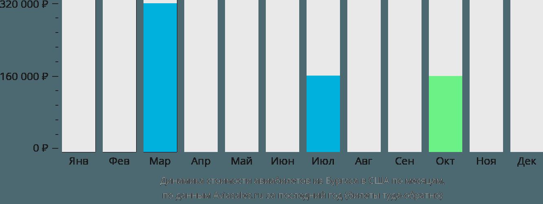 Динамика стоимости авиабилетов из Бургаса в США по месяцам