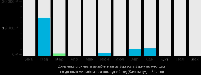 Динамика стоимости авиабилетов из Бургаса в Варну по месяцам