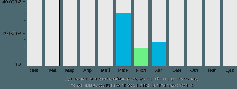 Динамика стоимости авиабилетов из Бургаса в Варшаву по месяцам