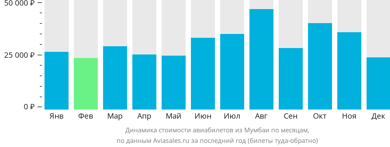 Динамика стоимости авиабилетов из Мумбаи по месяцам