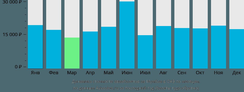 Динамика стоимости авиабилетов из Мумбаи в ОАЭ по месяцам