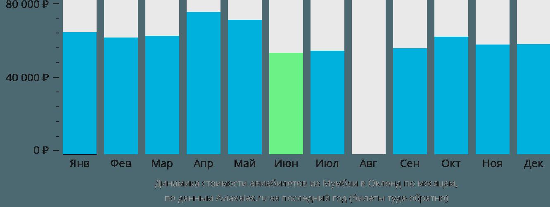 Динамика стоимости авиабилетов из Мумбаи в Окленд по месяцам