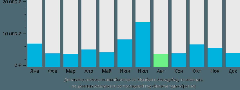 Динамика стоимости авиабилетов из Мумбаи в Ахмадабад по месяцам