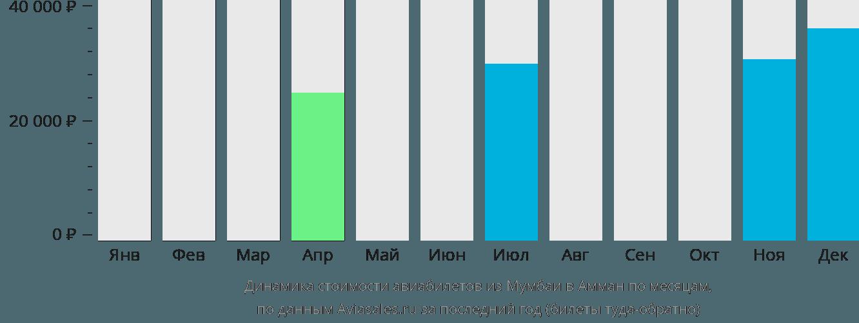 Динамика стоимости авиабилетов из Мумбаи в Амман по месяцам