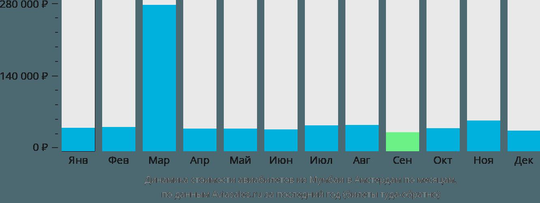 Динамика стоимости авиабилетов из Мумбаи в Амстердам по месяцам