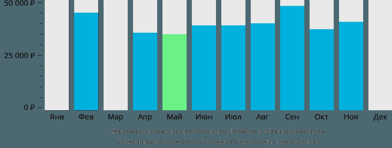 Динамика стоимости авиабилетов из Мумбаи в Афины по месяцам