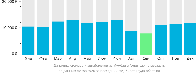 Динамика стоимости авиабилетов из Мумбаи в Амритсар по месяцам