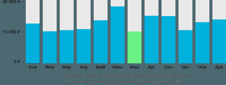 Динамика стоимости авиабилетов из Мумбаи в Абу-Даби по месяцам