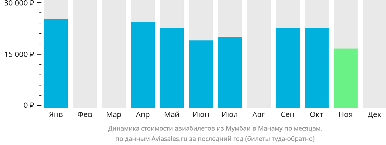 Динамика стоимости авиабилетов из Мумбаи в Манаму по месяцам