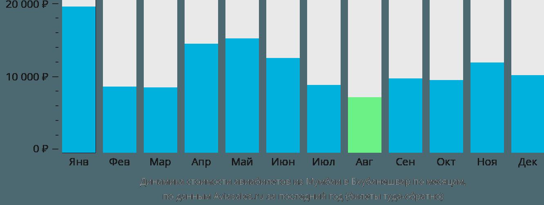 Динамика стоимости авиабилетов из Мумбаи в Бхубанешвар по месяцам