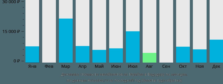 Динамика стоимости авиабилетов из Мумбаи в Вадодару по месяцам