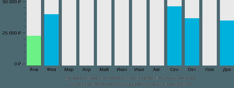 Динамика стоимости авиабилетов из Мумбаи в Белград по месяцам