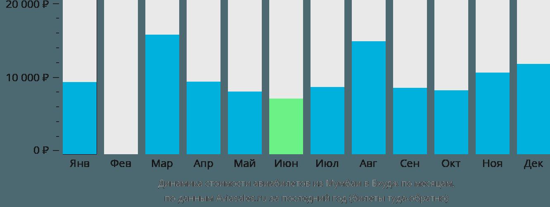 Динамика стоимости авиабилетов из Мумбаи в Бхудж по месяцам