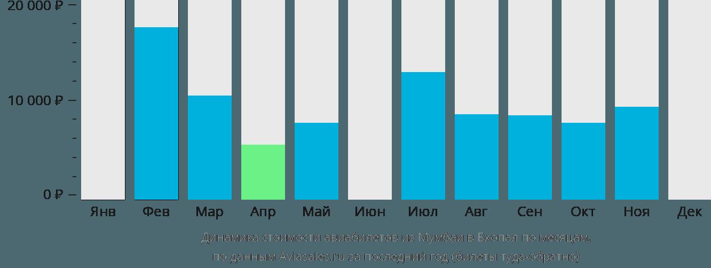 Динамика стоимости авиабилетов из Мумбаи в Бхопал по месяцам