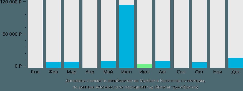 Динамика стоимости авиабилетов из Мумбаи в Бхавнагар по месяцам