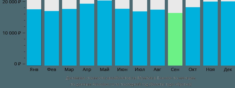 Динамика стоимости авиабилетов из Мумбаи в Бангкок по месяцам