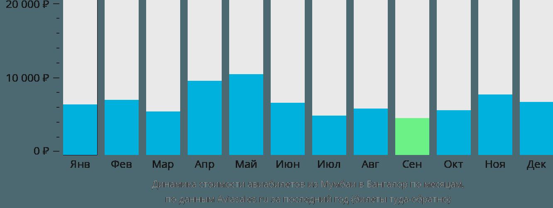Динамика стоимости авиабилетов из Мумбаи в Бангалор по месяцам
