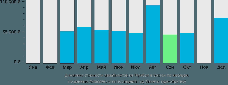 Динамика стоимости авиабилетов из Мумбаи в Бостон по месяцам