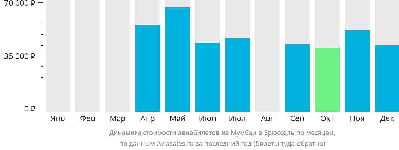 Динамика стоимости авиабилетов из Мумбаи в Брюссель по месяцам