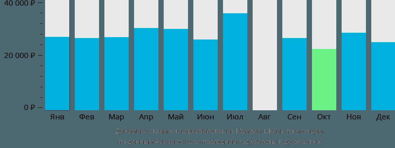 Динамика стоимости авиабилетов из Мумбаи в Каир по месяцам