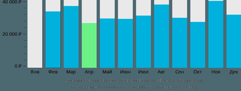 Динамика стоимости авиабилетов из Мумбаи в Гуанчжоу по месяцам